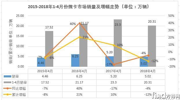 五菱夺冠4月企业微卡销量排行 (2)