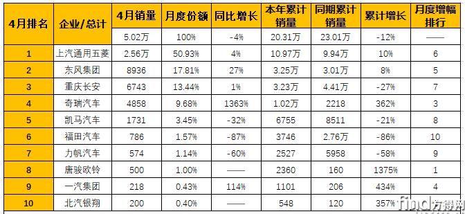 五菱夺冠4月企业微卡销量排行 (3)