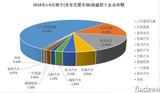 五菱夺冠4月企业微卡销量排行 (1)