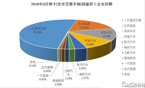 五菱夺冠4月企业微卡销量排行 (4)