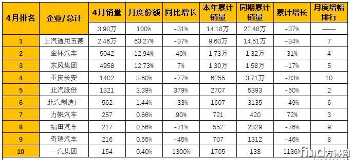 4月微型客车销量排行1