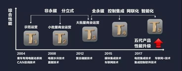 """中车电动镜头背后的""""中国创造""""1"""
