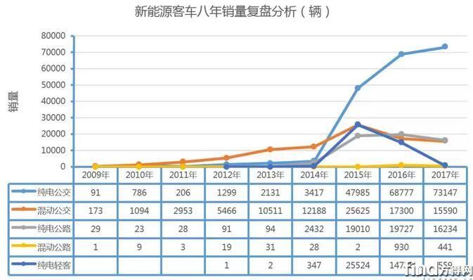 八年新能源客车市场复盘分析1
