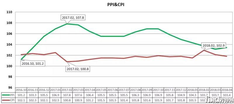4月份原材料价格走势分析报告