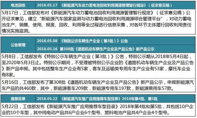 5月客车行业政策汇总2