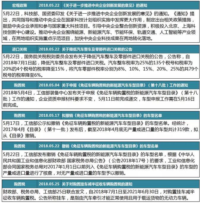 5月客车行业政策汇总1