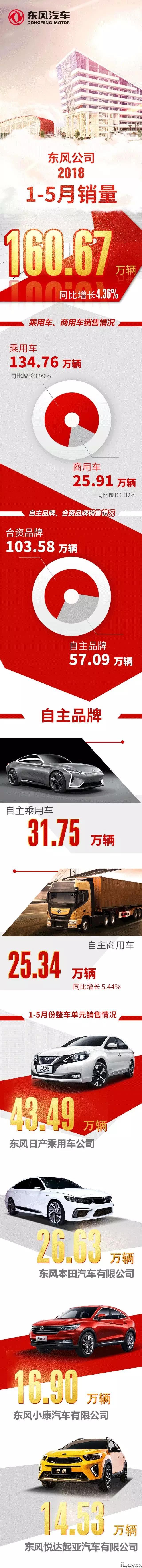 东风汽车前5月售商用车26万辆