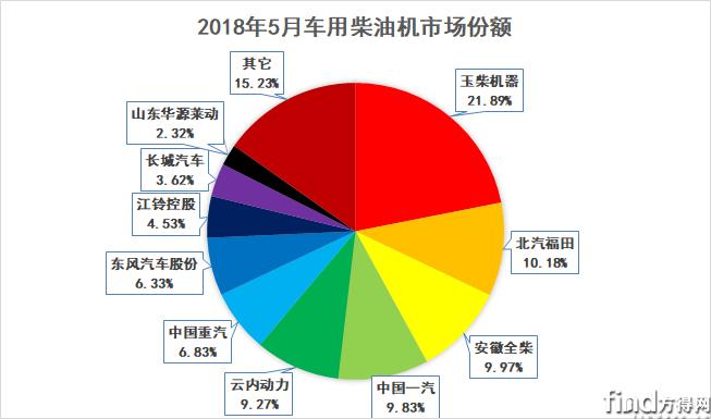5月柴油机销量分析 (4)