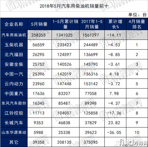 5月柴油机销量分析 (1)