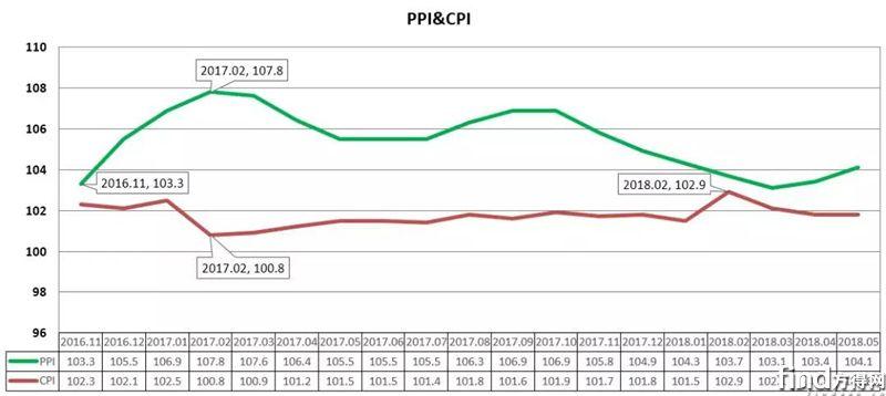 CPI&PPI指数走势图