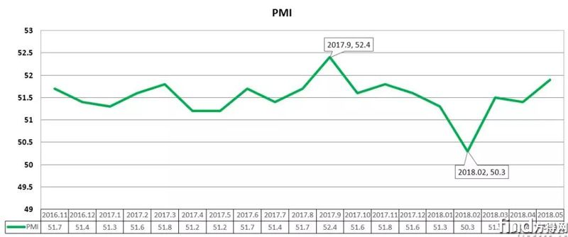 PMI指数走势图