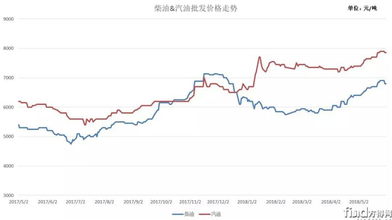 汽油(93#)、柴油(0#)批发价格走势图