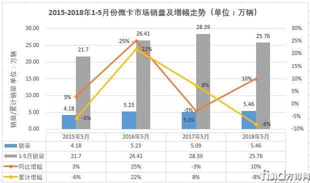五菱助微卡市场年内首次获增长