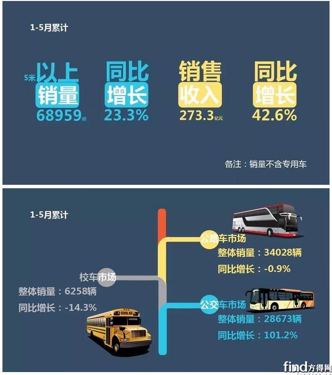客车企业前5月销售业绩排行榜