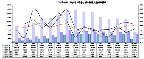 前5月皮卡累计销量为18.12万辆