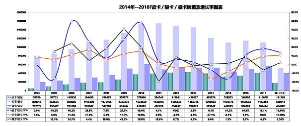 下半年皮卡市场持续增量1