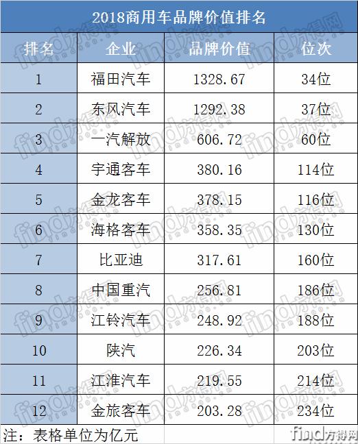 """12家商用车企上榜!  2018最""""值钱""""品牌榜单出炉!"""
