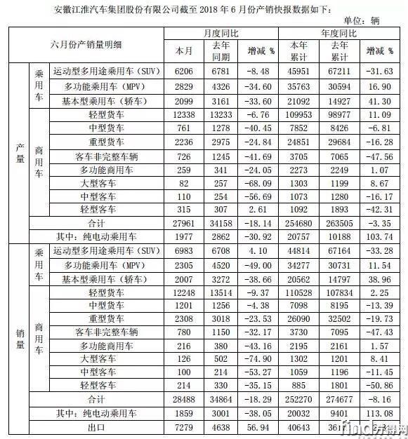 江淮上半年轻卡破11万辆 (1)