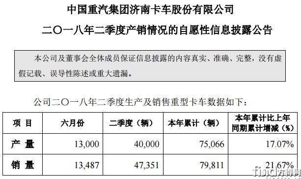 重汽济南卡车上半年销车7.9万辆