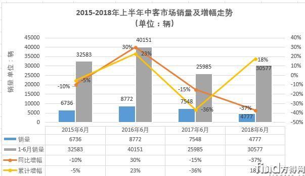 宇通独食超1/3上半年中客排行