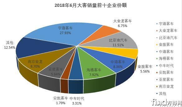上半年大型客车销量排行3