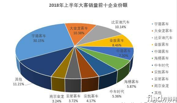 上半年大型客车销量排行2