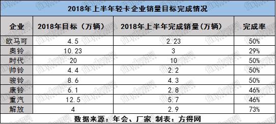 轻卡企业上半年目标完成率比去年好 (2)
