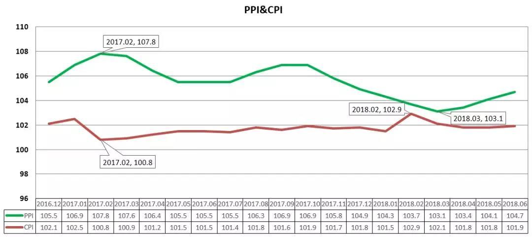 2018年6月原材料价格走势分析