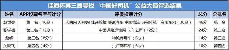 """佳通杯第三届寻找""""中国好司机""""第一个公益大使揭晓!"""
