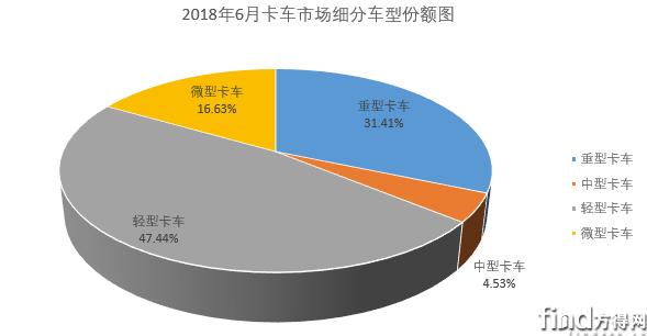 6月份轻微卡市场轻卡增幅扩大