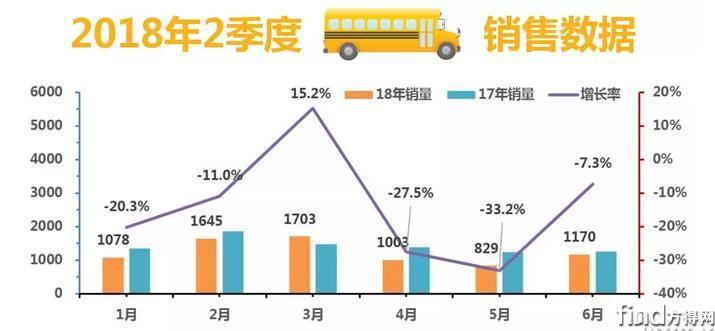 2018年2季度校车订单及政策