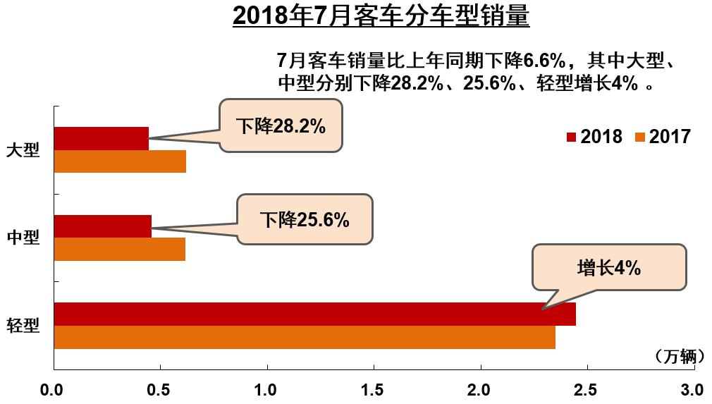 前7月商用车企销量前十五排名公布 (2)
