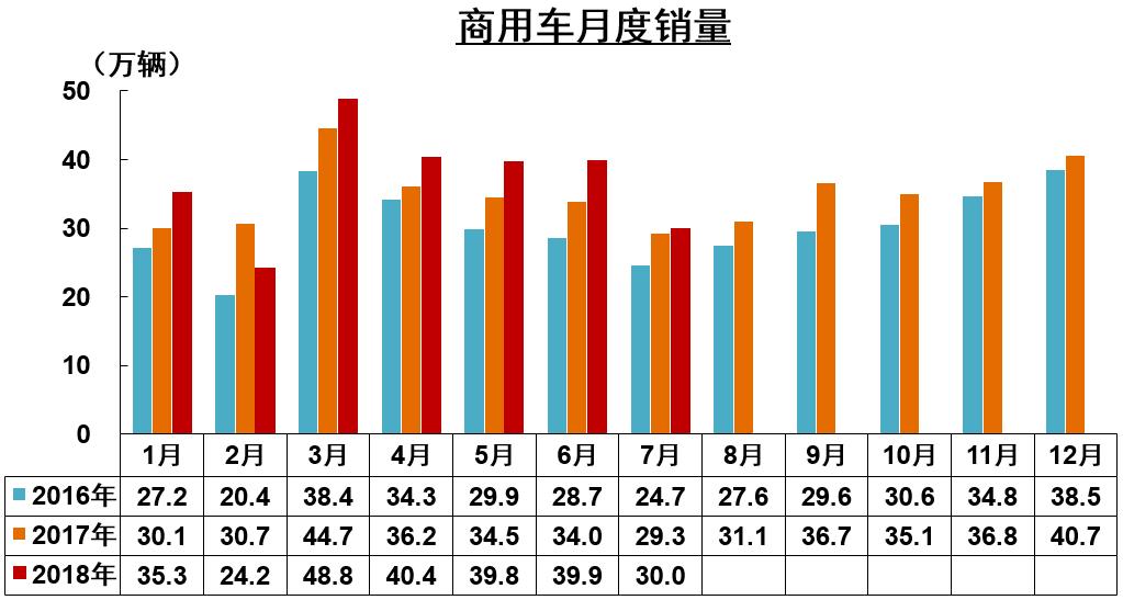前7月商用车企销量前十五排名公布 (4)