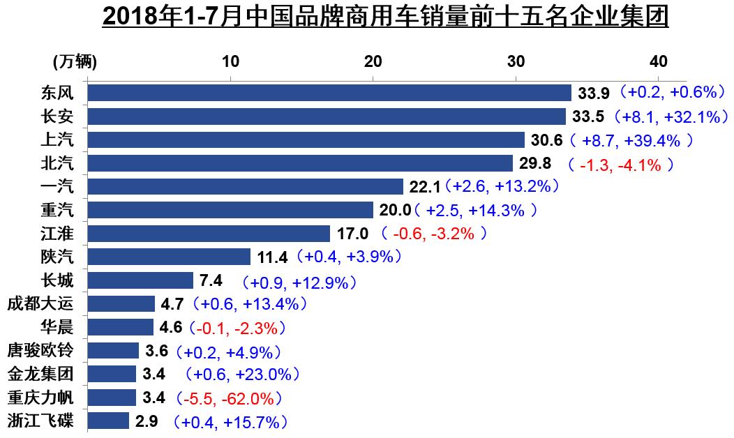 前7月商用车企销量前十五排名公布 (3)