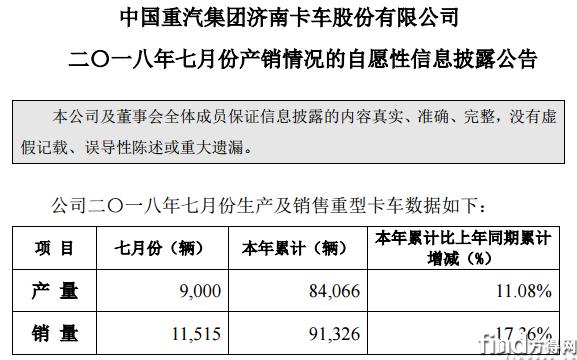重汽济南卡车7月销车1.15万辆
