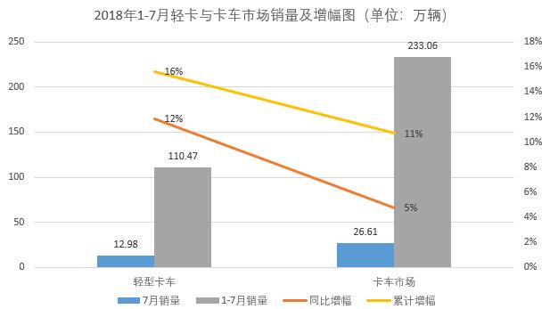 7月轻卡市场增长长安再夺第二