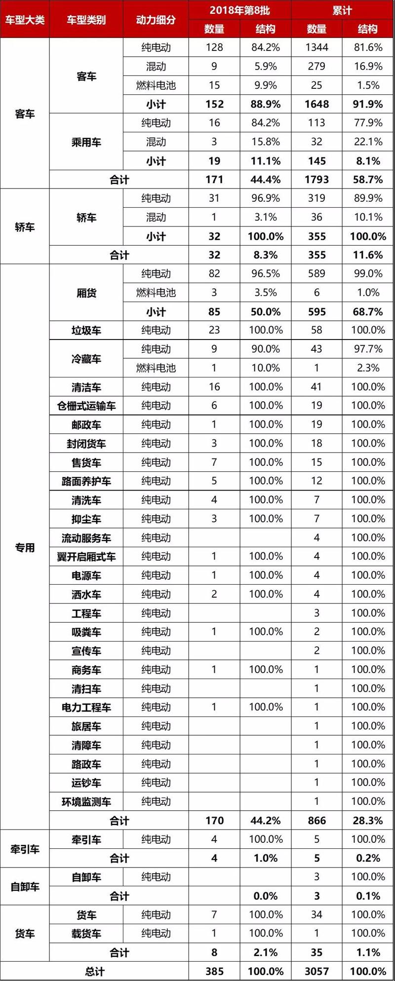 市场动力结构统计