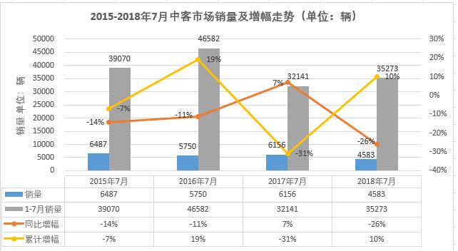 宇通大降7月中型客车销量前十