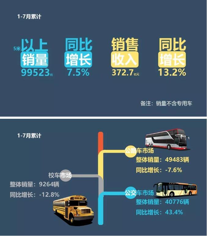 2018年1-7月客车销售业绩排行