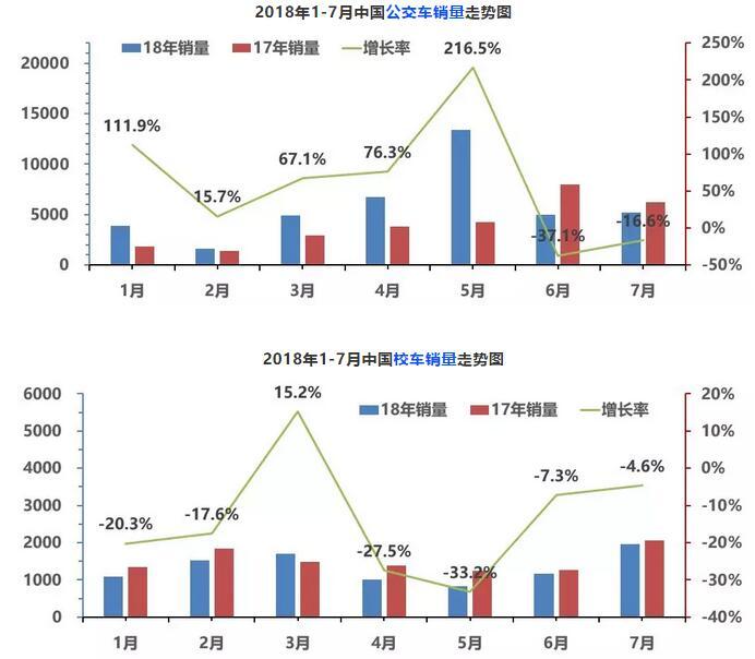 1-7月中国客车永利的网站走势图2