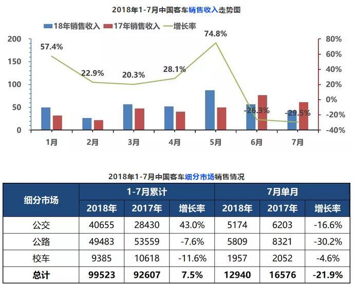 1-7月中国客车永利的网站走势图