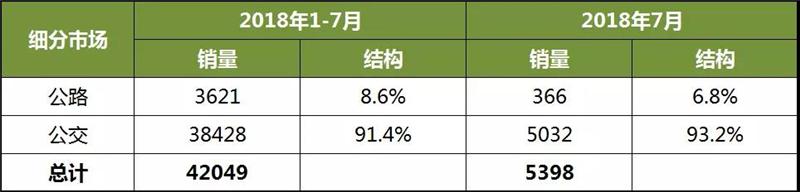 前7月新能源客车企业销量分析