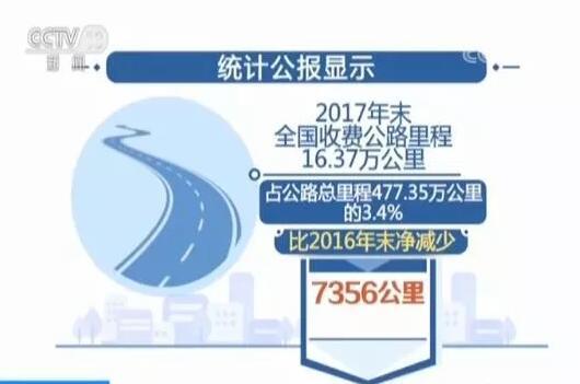 我国收费公路里程减少7356公里