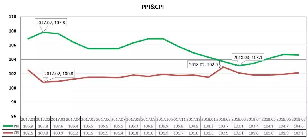 2018年7月原材料价格走势分析