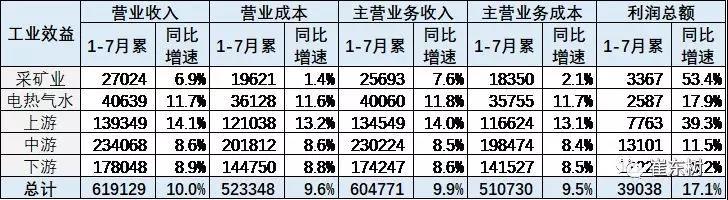 1-7月汽车工业收入同比增10%