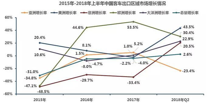 中国客车出口市场分析2