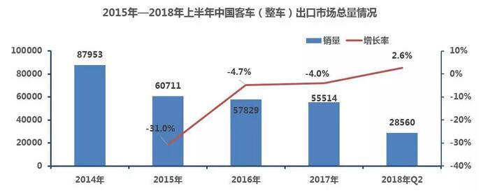 2015-2018上半年客车出口分析