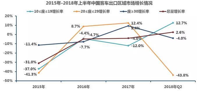中国客车出口市场分析1