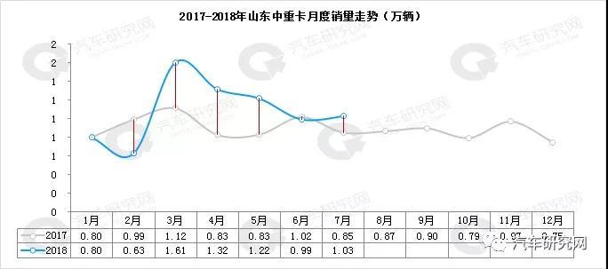 前7月 自卸、专用车上涨  山东、河北等5省中重卡市场分析