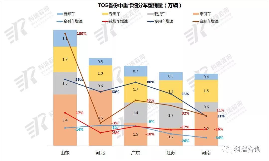 TOP5省份销量分析